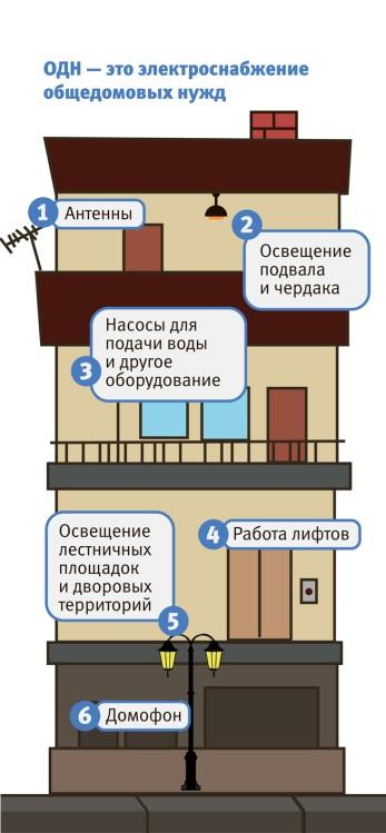 Электроснабжение на общедомовы заявления на подключение электричества